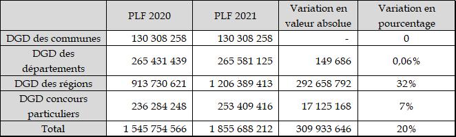 Projet de loi de finances pour 2021 : Relations avec les collectivités territoriales
