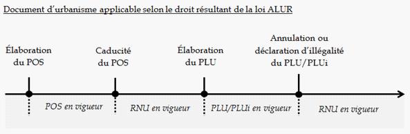 Projet De Loi Portant Evolution Du Logement De L Amenagement Et Du