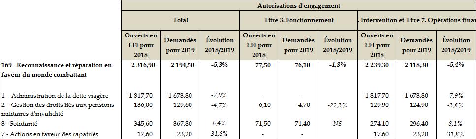 delai obtention carte du combattant Projet de loi de finances pour 2019 : Anciens combattants, mémoire