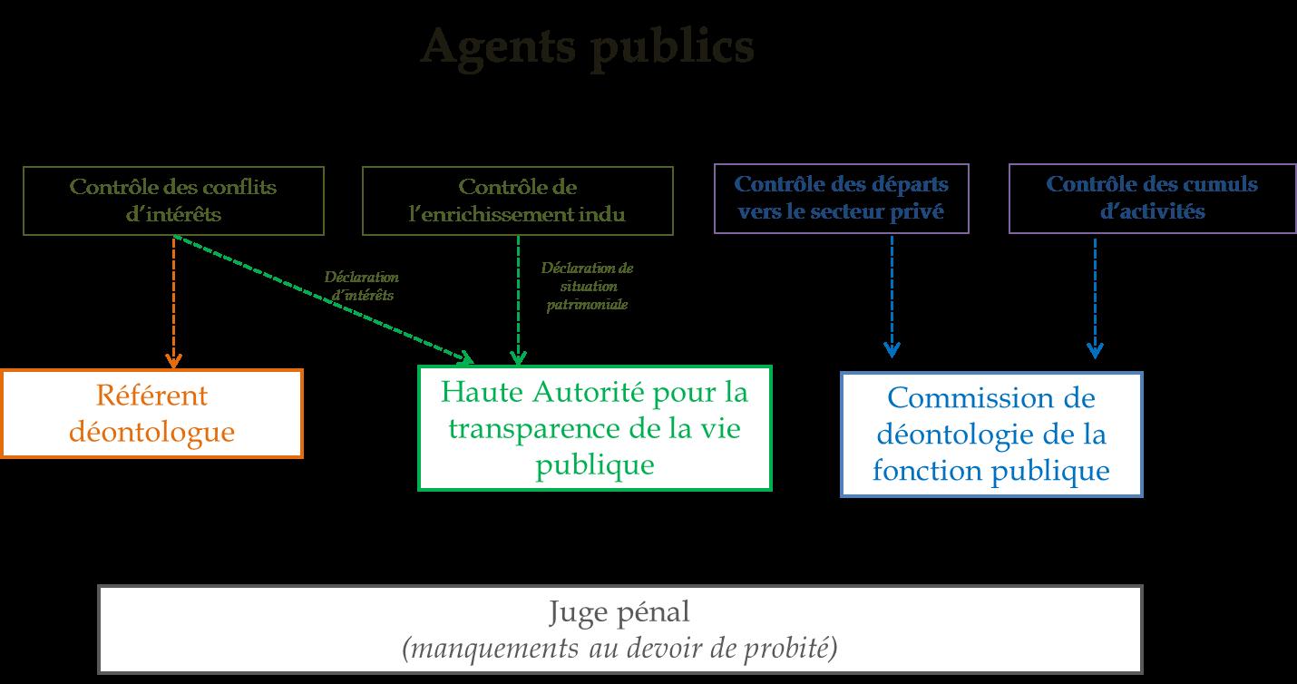 Projet De Loi De Transformation De La Fonction Publique Rapport