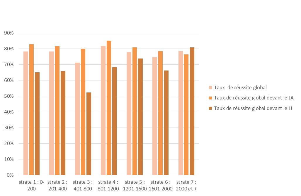 gain de poids pendant la période et pmsp